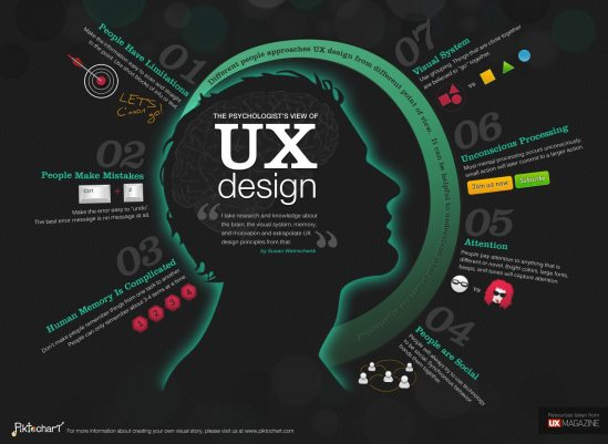 courtsey - UX magazine